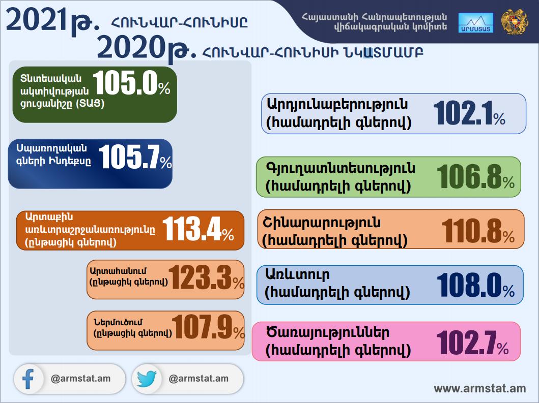 2021թ. հունվար-հունիսին Հայաստանում տնտեսական ակտիվության ցուցանիշը աճել է 5.0%-ով