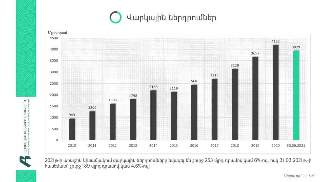 2021թ. առաջին կիսամյակում ՀՀ առևտրային բանկերի վարկային ներդրումները նվազել են 6%-ով
