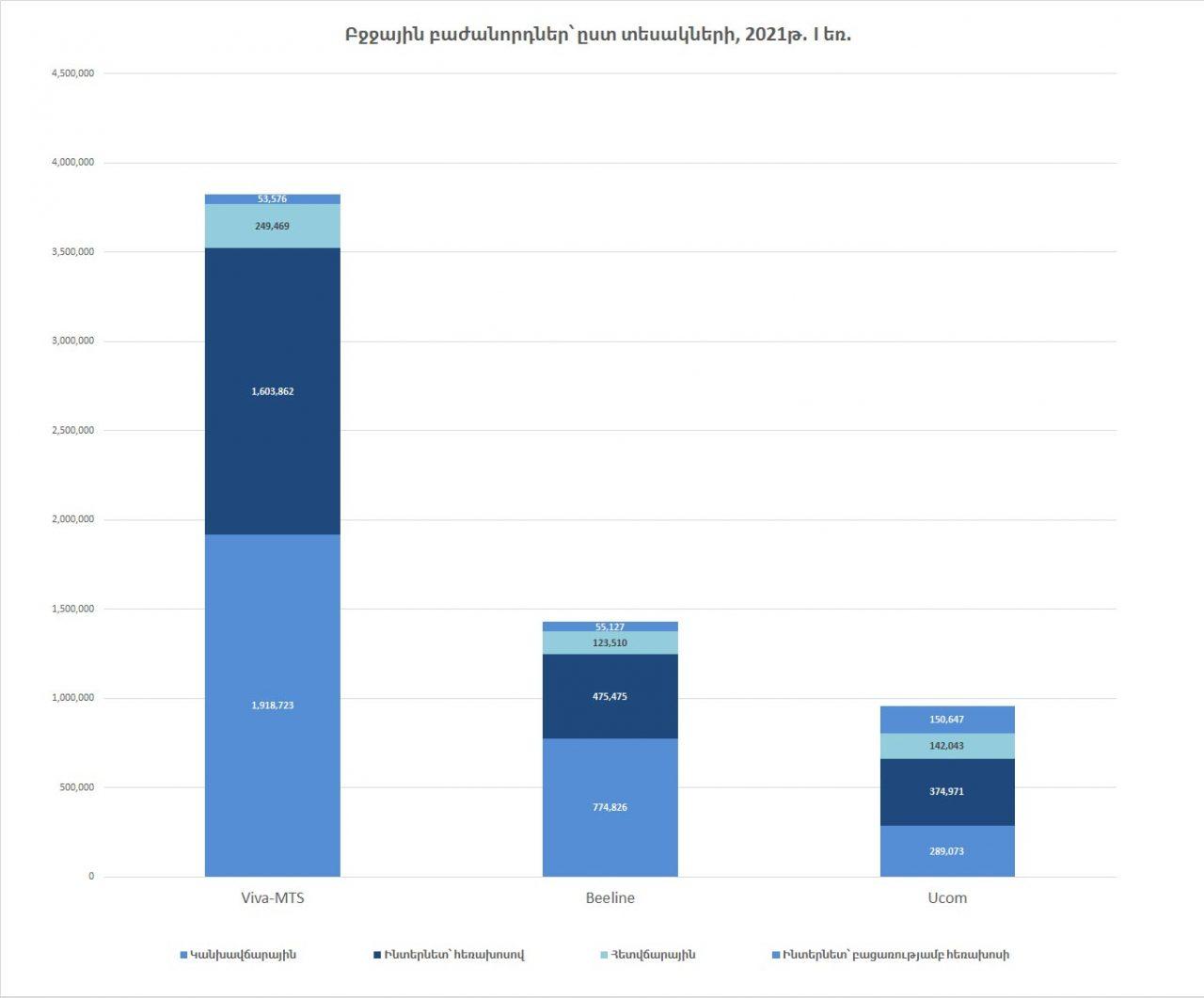 Բջջային բաժանորդների թիվը Հայաստանում. 2021թ. I եռամսյակ