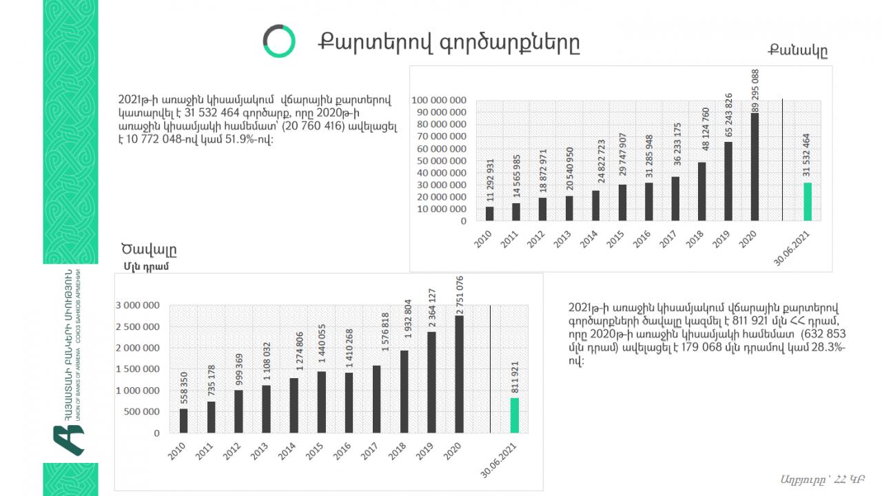 2021թ. հունվար-հունիսին բանկերի կողմից թողարկված քարտերի քանակն ավելացել է 80,342-ով