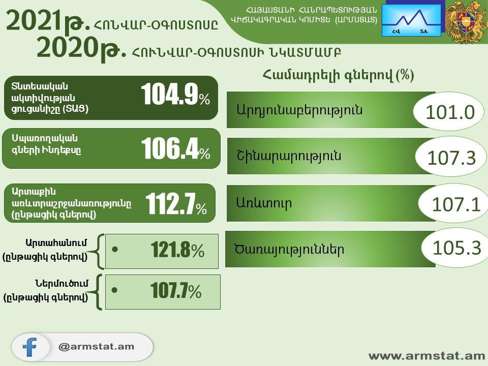 2021թ. հունվար-օգոստոսին Հայաստանում տնտեսական ակտիվության ցուցանիշն աճել է 4.9%-ով