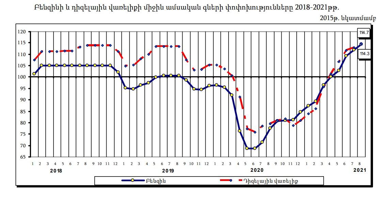 Սպառողական գների ինդեքսը Հայաստանում՝ 2021թ. հունվար-օգոստոս