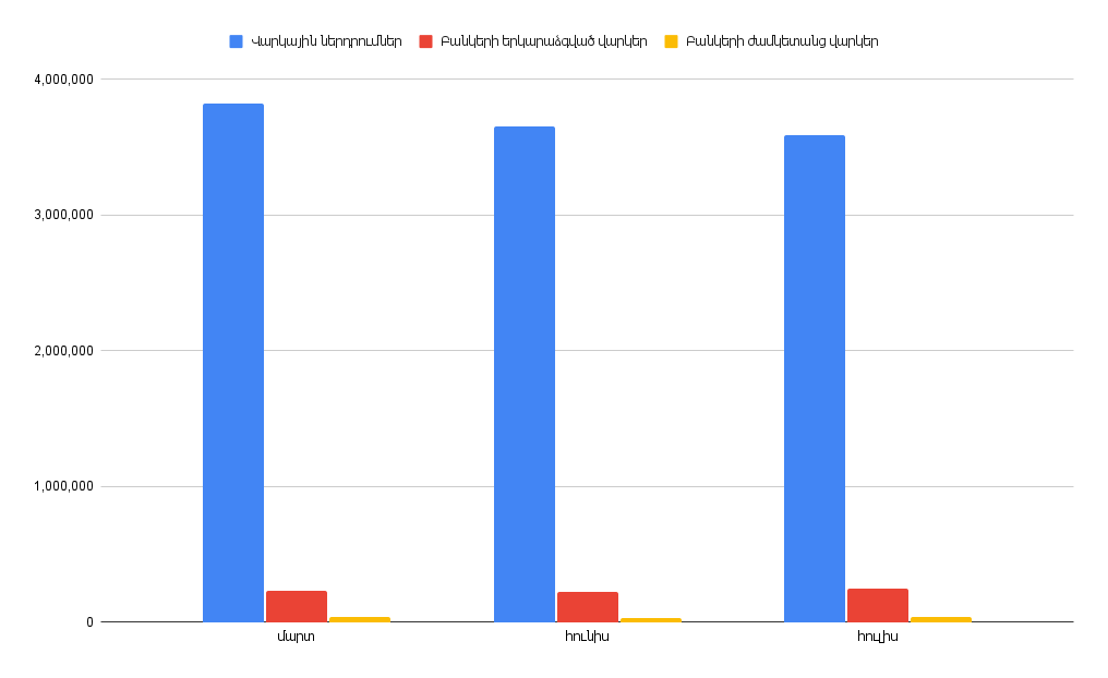 2021թ. հուլիսին Հայաստանում ժամկետանց վարկերի քանակն աճել է 23.21%-ով
