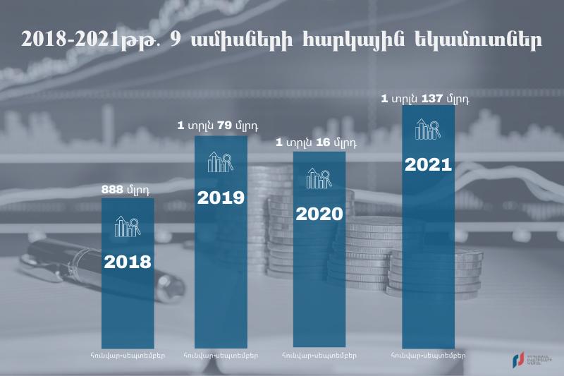 ՊԵԿ. 2021թ. հունվար-սեպտեմբերին պետբյուջեի հարկային եկամուտները կազմել են 1.137 տրլն դրամ
