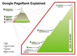 "Google присвоил ""Бизнес 24"" pagerank 6"