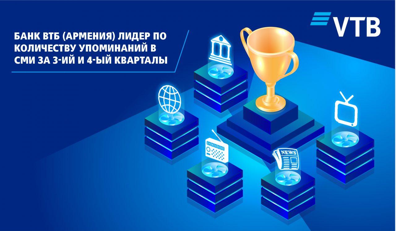 Банк ВТБ (Армения) является лидером по количеству упоминаний в СМИ за 3-ий и 4-ый кварталы 2020 года