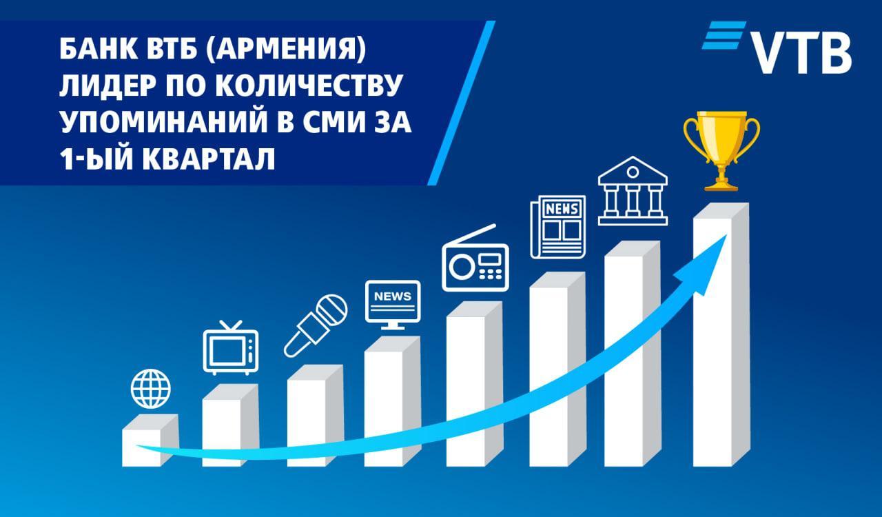 Банк ВТБ (Армения) является лидером по количеству упоминаний в СМИ за 1-ый квартал 2021 года