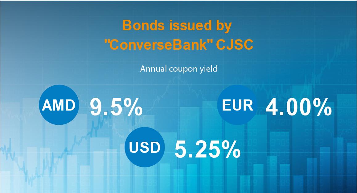 Началось размещение облигаций Конверс Банка в трех валютах