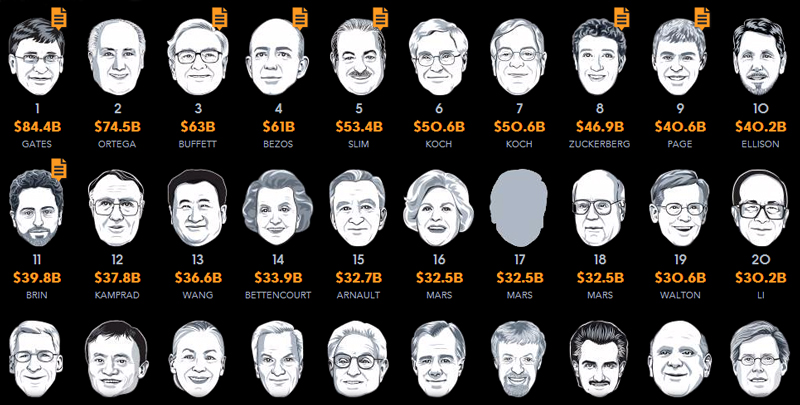 2015թ․-ին աշխարհի 400 ամենահարուստ մարդկանց կարողությունը կրճատվել է 19 մլրդ դոլարով