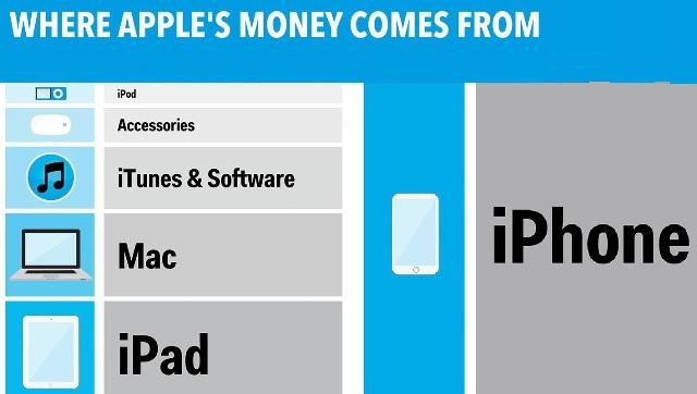 ԻՆՖՈԳՐԱՖԻԿԱ. Ինչպիսի՞ն է Apple-ի բիզնես-մոդելը