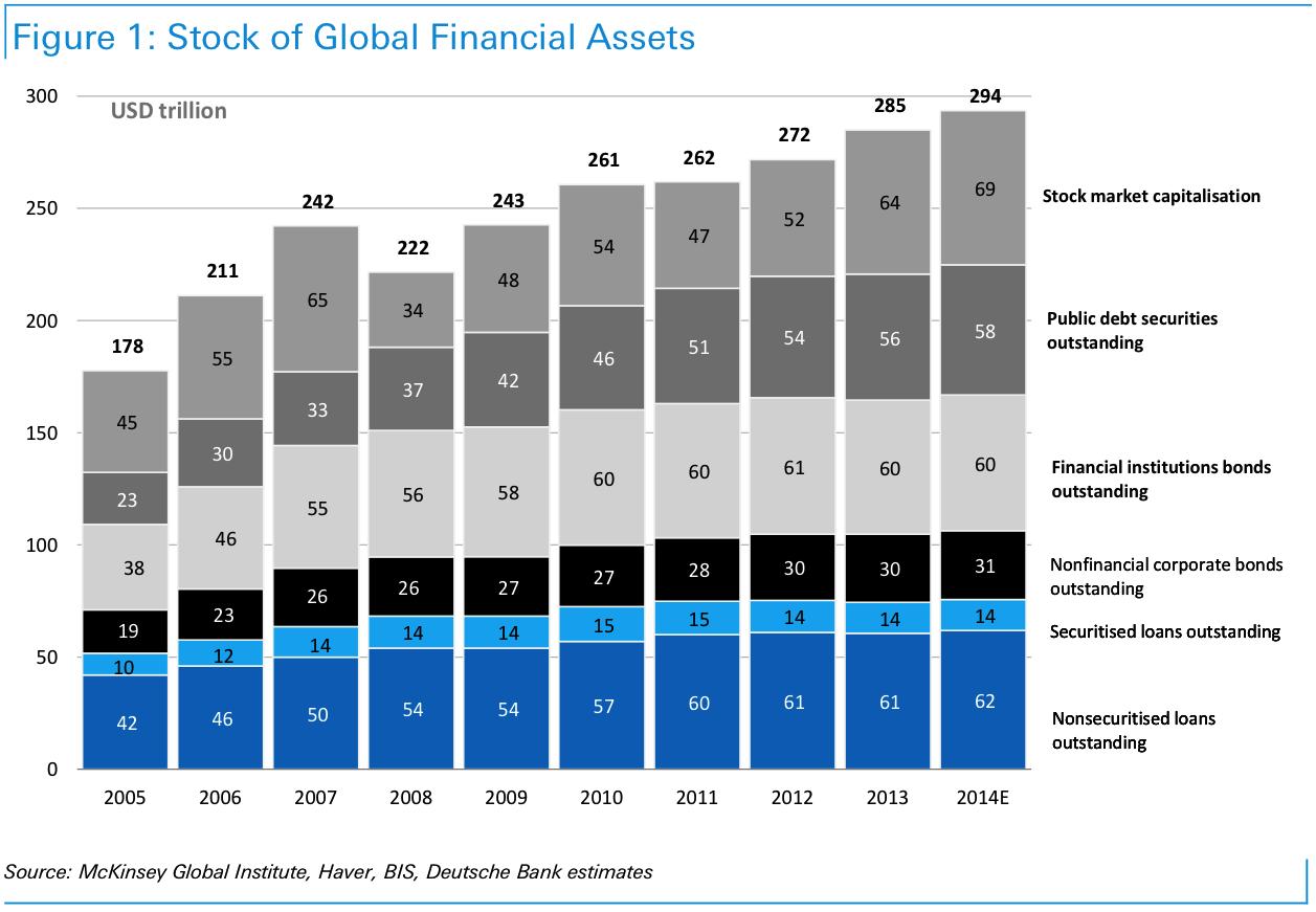 Որքա՞ն է կազմում ֆինանսական ակտիվների համաշխարհային շուկան