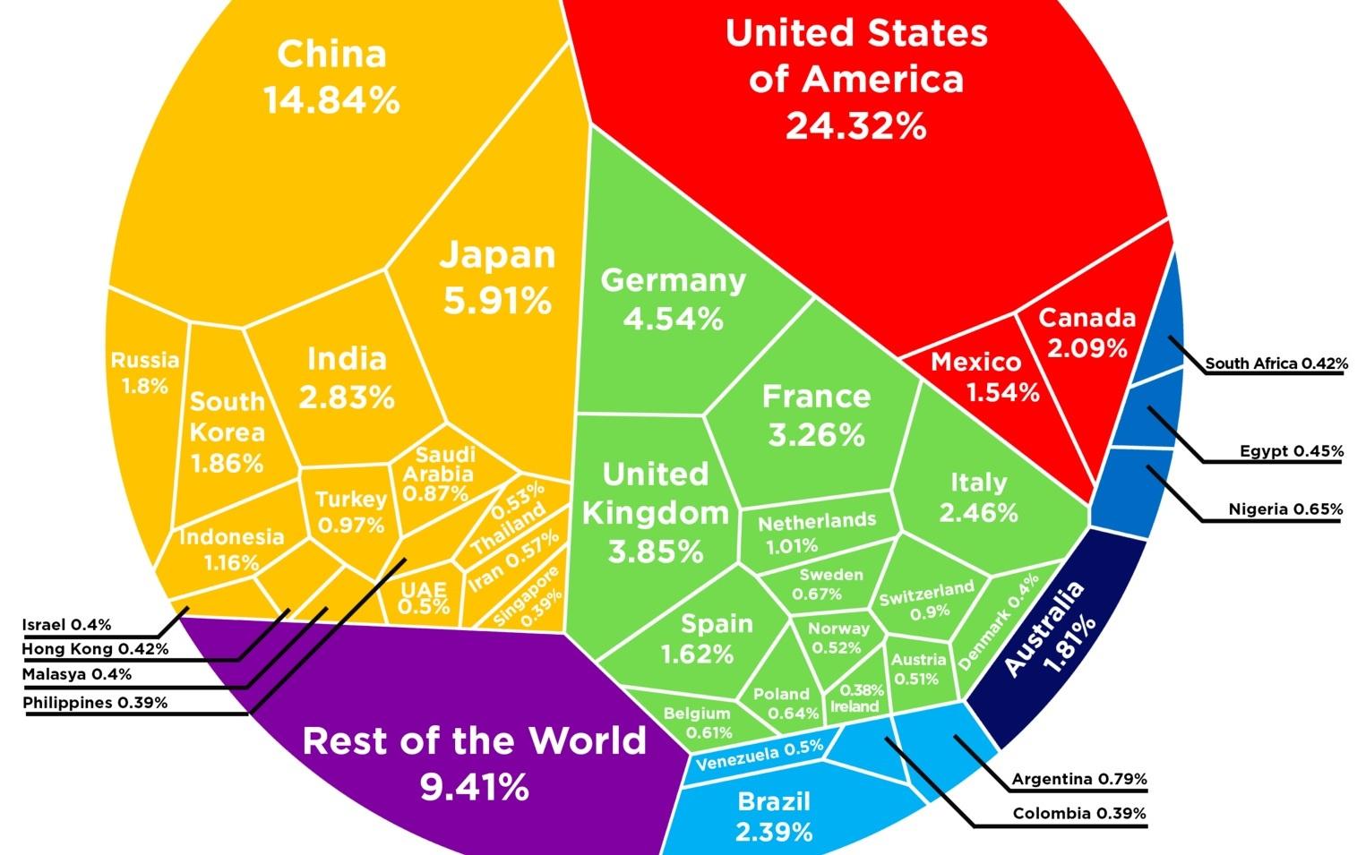 ԻՆՖՈԳՐԱՖԻԿԱ. Ինչպե՞ս է բաժանված համաշխարհային տնտեսությունը երկրների միջև