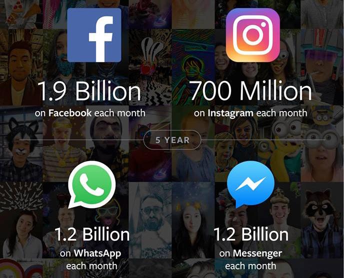 Facebook-ից ամսական 1.9 մլրդ մարդ է օգտվում
