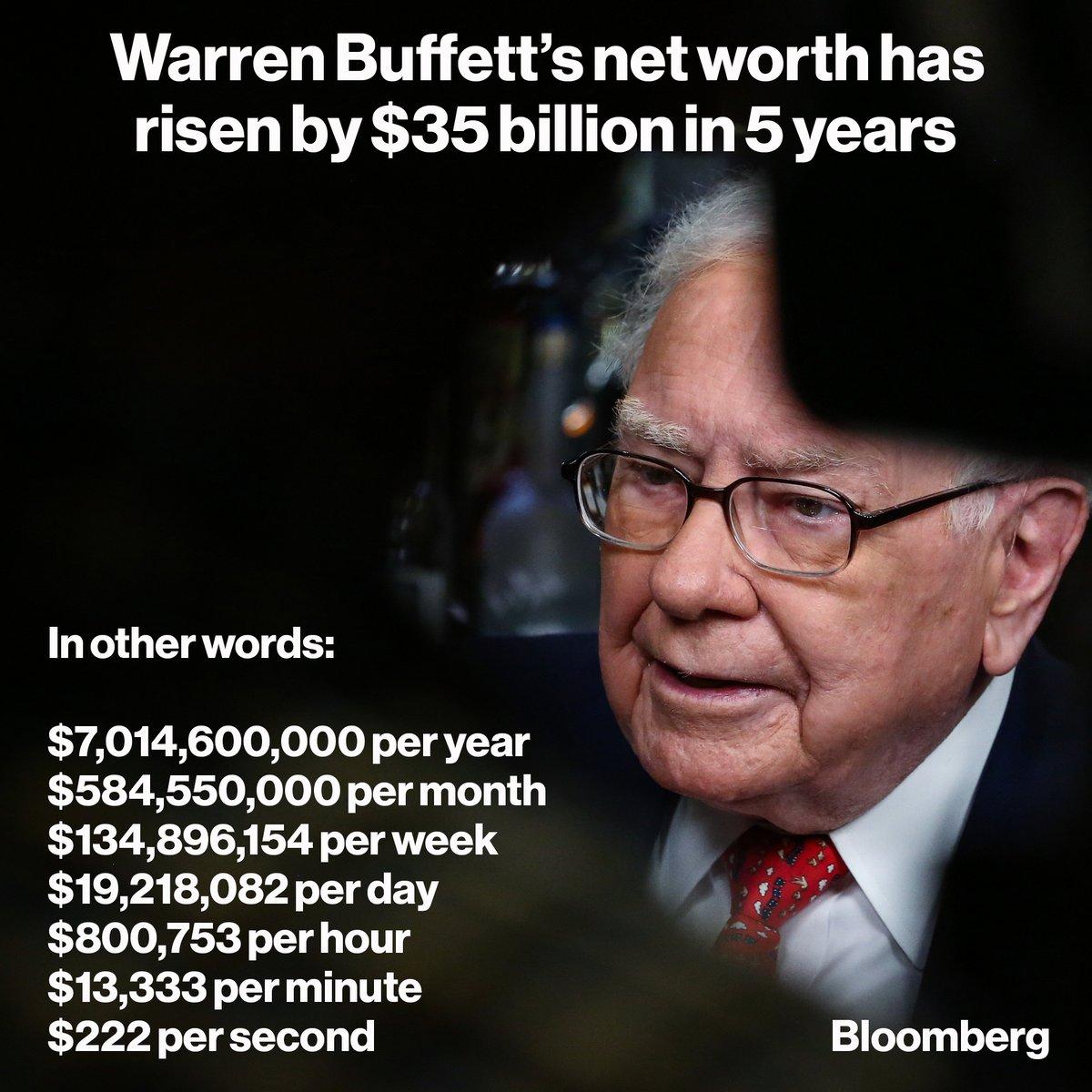 87-ամյա Ուորեն Բաֆեթը վերջին 5 տարում 35 մլրդ դոլար է աշխատել