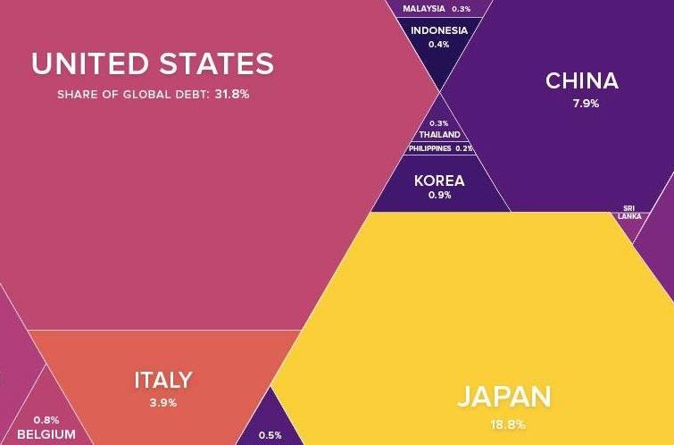ԻՆՖՈԳՐԱՖԻԿԱ. Աշխարհի պարտքն՝ ըստ երկրների