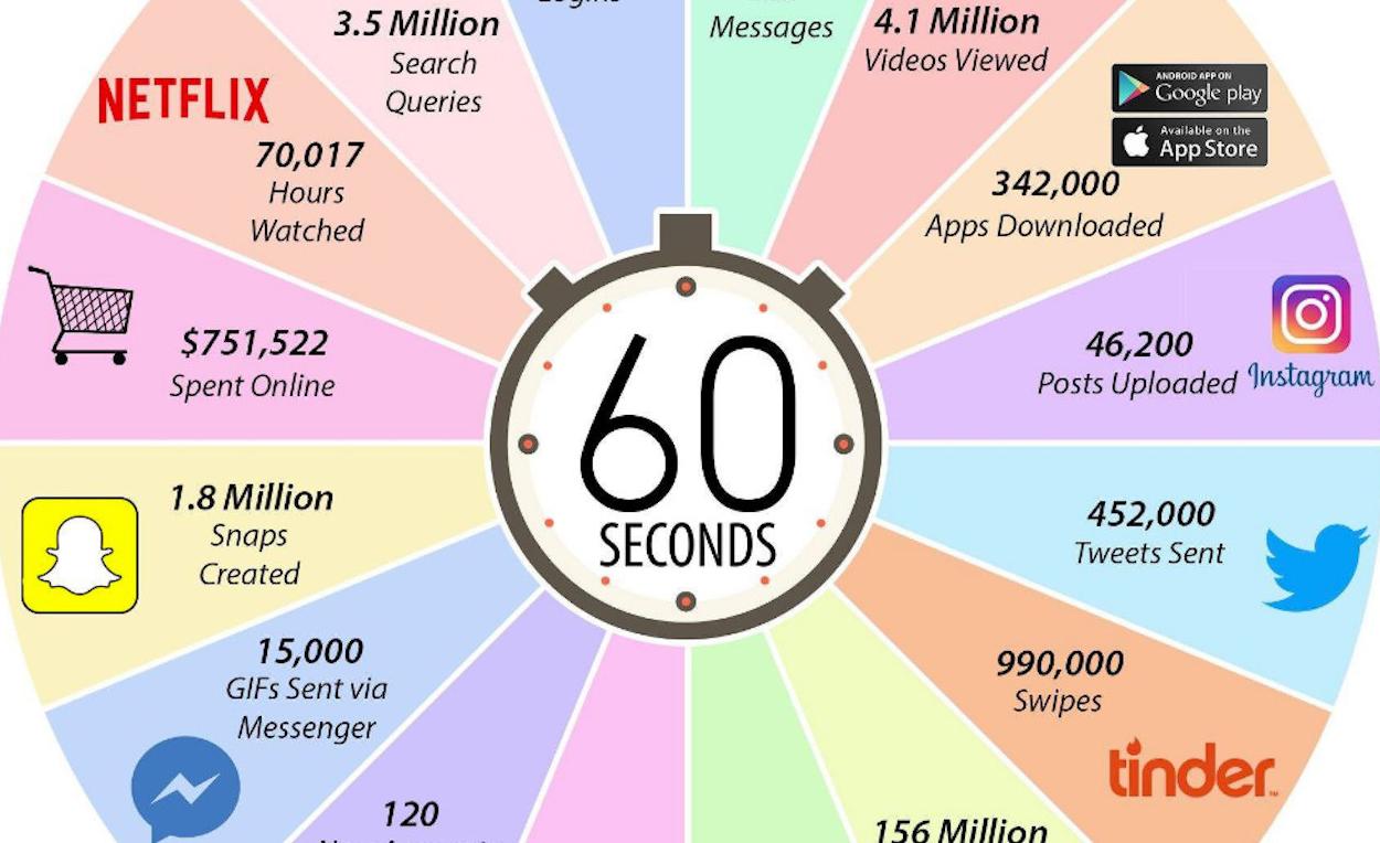 Ինչ է կատարվում ինտերնետում 60 վայրկյանում - 2017
