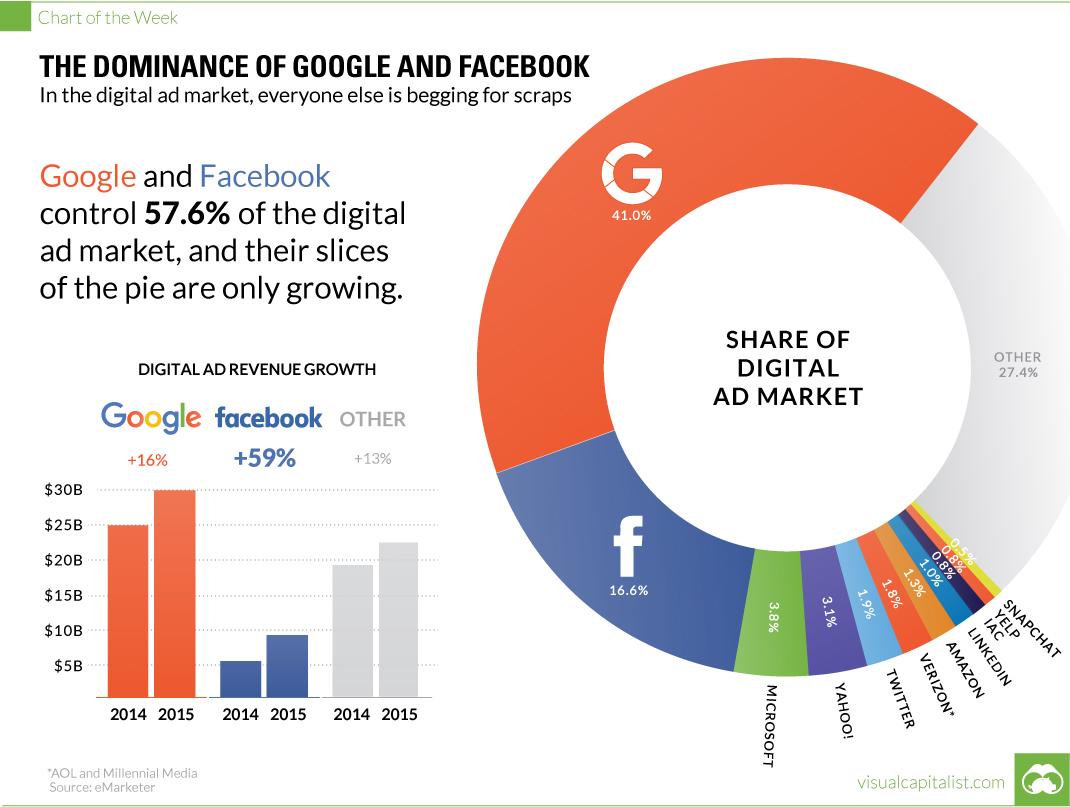 Առցանց գովազդի շուկայի 57%-ը բաժին է ընկնում Google-ին և Facebook-ին