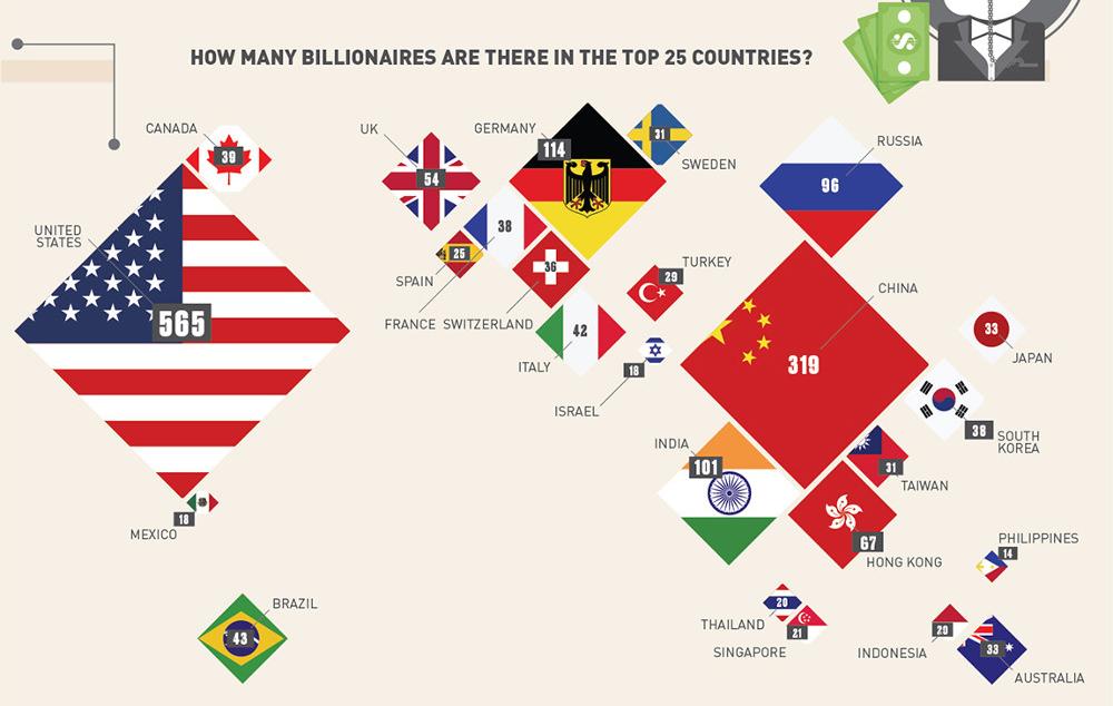 ԻՆՖՈԳՐԱՖԻԿԱ. 25 երկիր՝ որտեղ ապրում են ամենամեծ թվով միլիարդատերերը