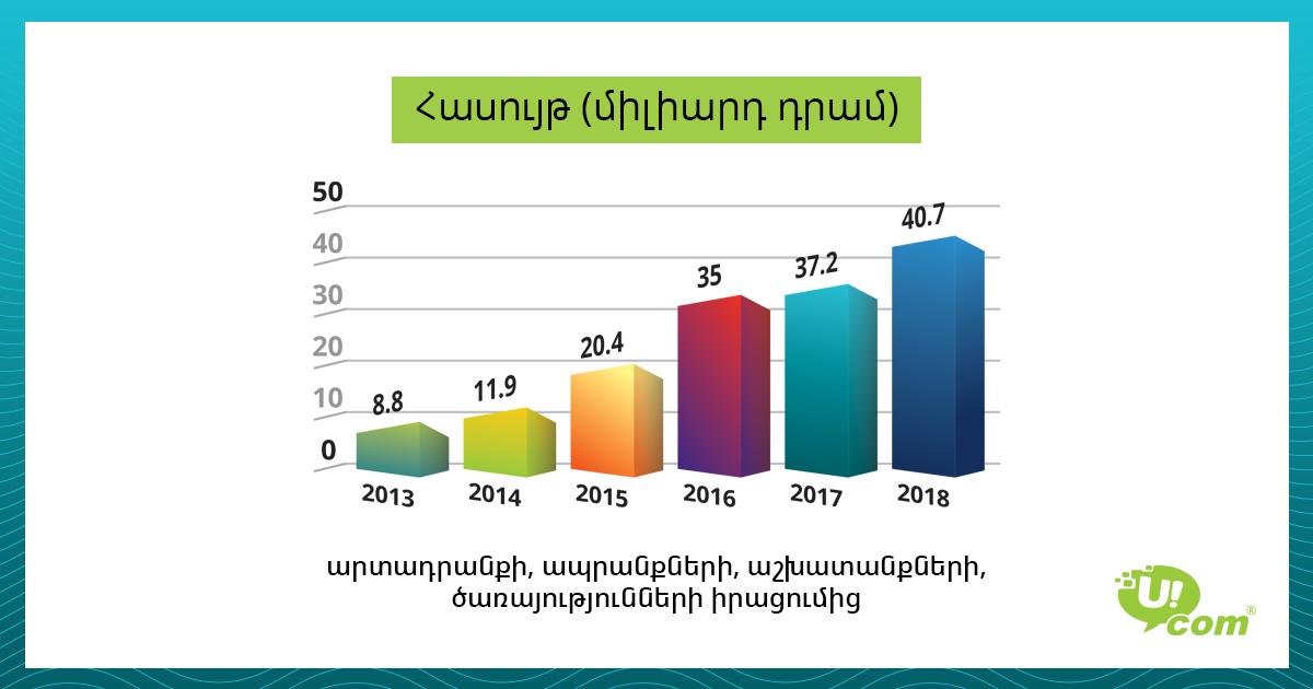 Վերջին 5 տարում Ucom-ի հասույթն աճել է 4.6 անգամ