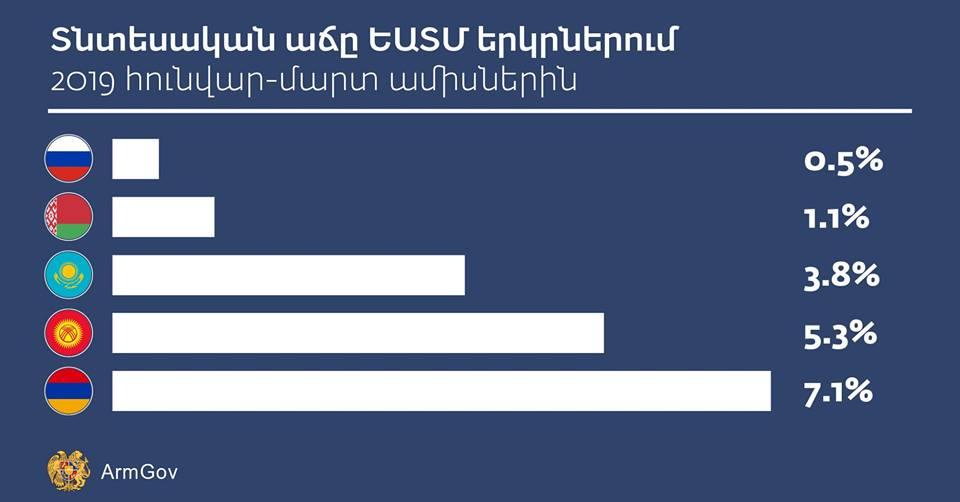 Հայաստանը տնտեսական աճի մակարդակով ԵԱՏՄ անդամ երկրների շարքում առաջինն է